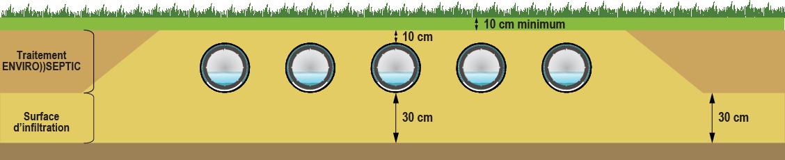 Dimenssionnement enviro septic draine