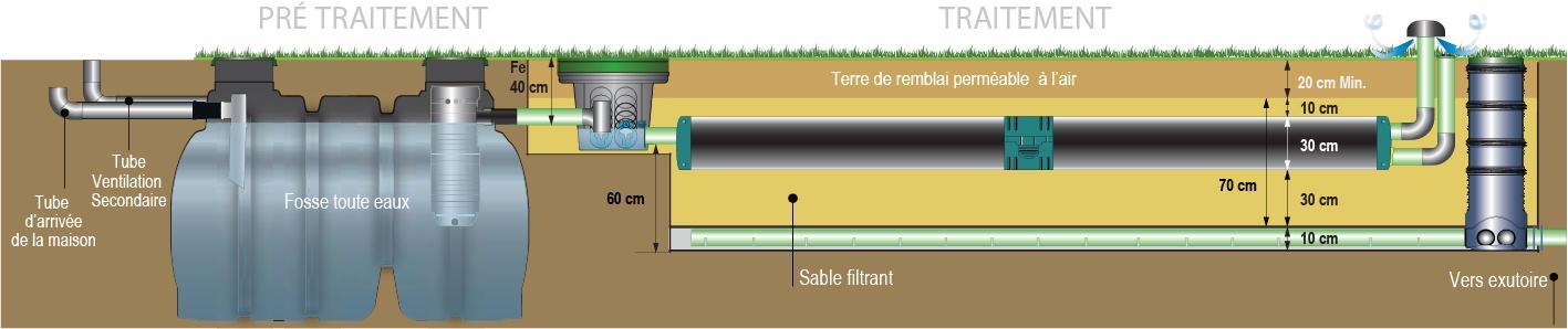 Enviro draine