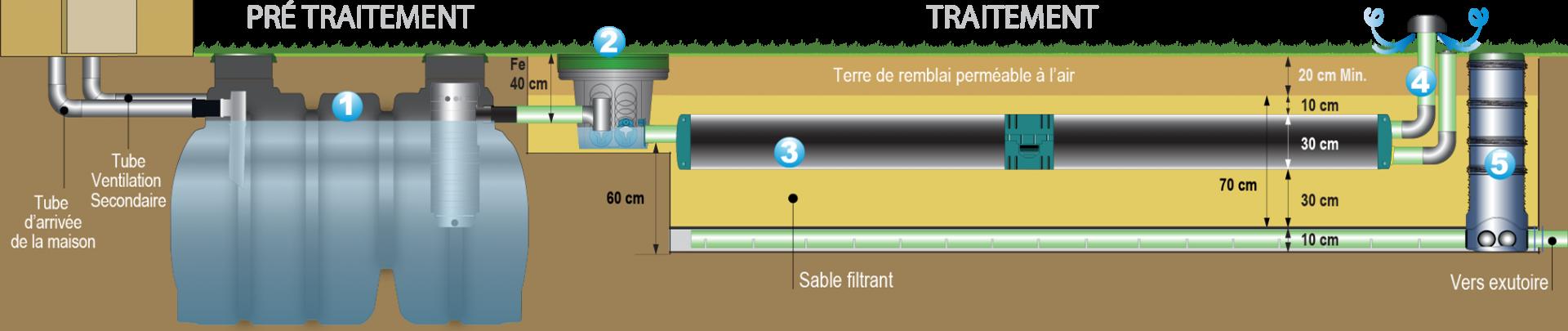 Fonctionnement enviro septic draine 1